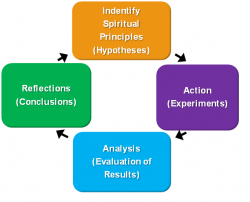 Science and Religions Process